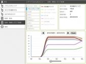 認知機能の測定と記録、分析