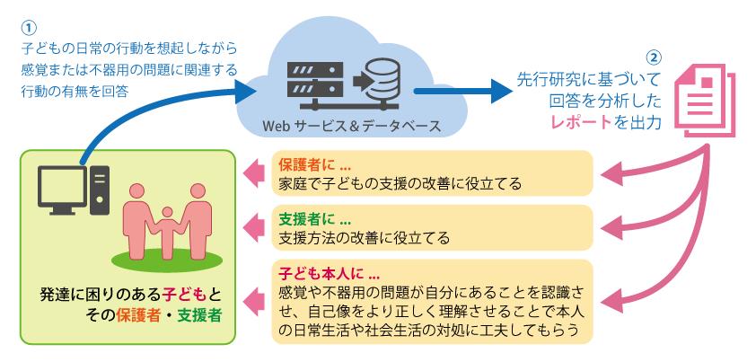 spma_serviceimage